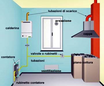Casa immobiliare accessori impianto gas domestico - Impianto gas casa costo ...
